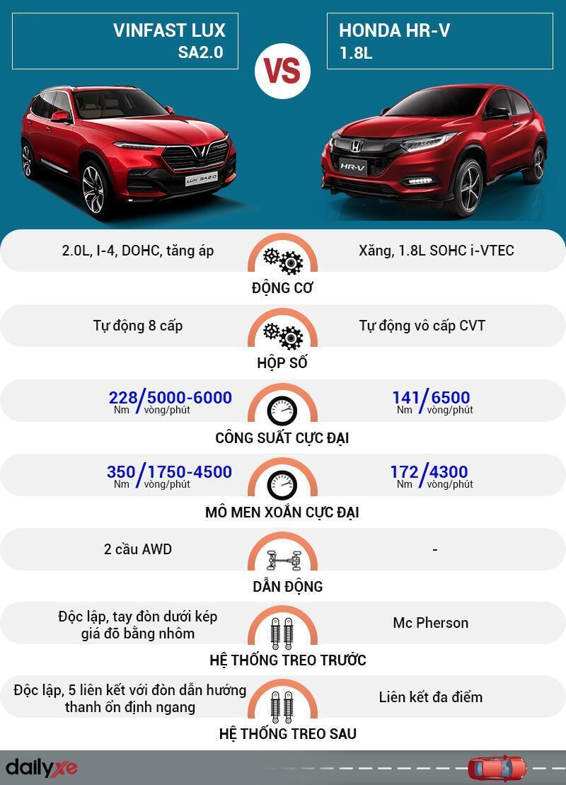 So sánh vận hành VinFast LUX SA2.0 và Honda HR-V