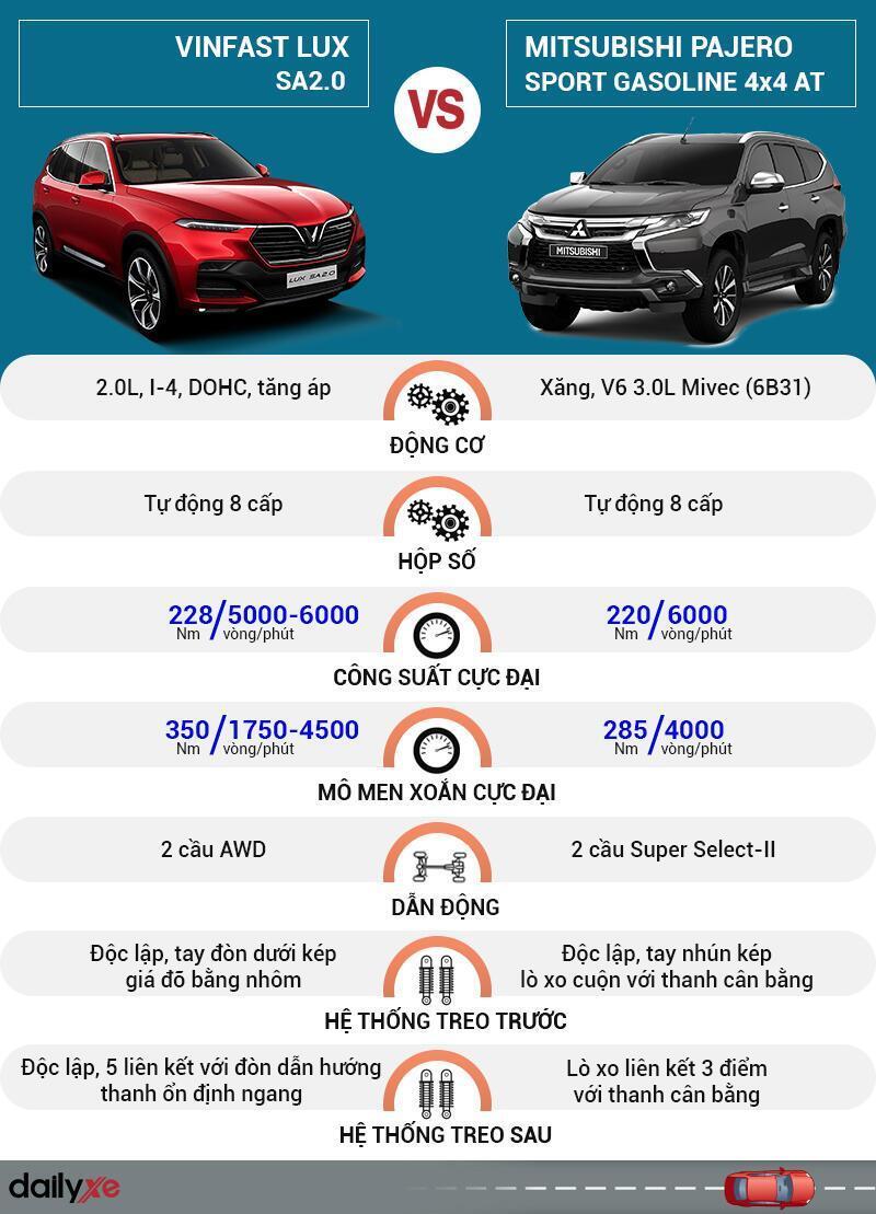 So sánh vận hành VinFast LUX SA2.0 và Mitsubishi Pajero Sport