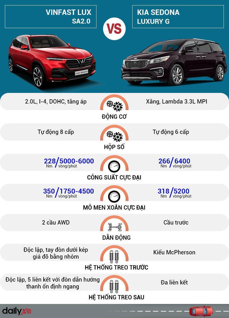 So sánh vận hành VinFast LUX SA2.0 và KIA Sedona