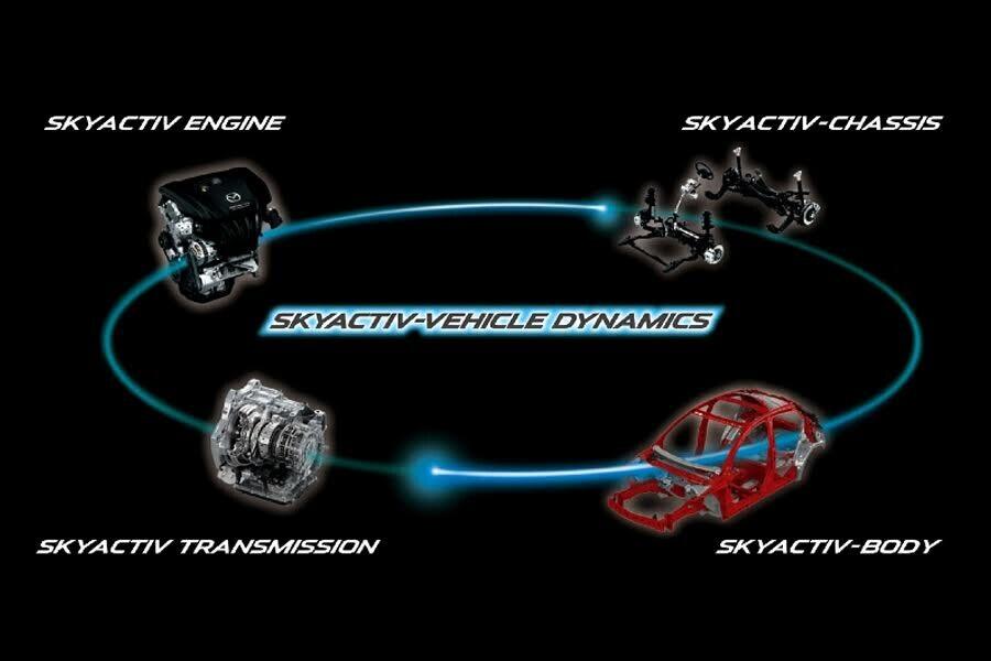 Công nghệ tiên tiến - SKYACTIV VEHICLE DYNAMICS
