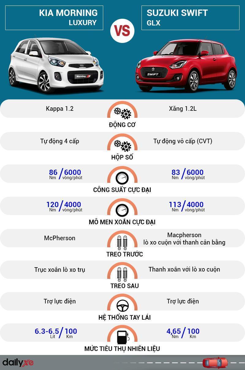 So sánh vận hành KIA Morning và Suzuki Swift