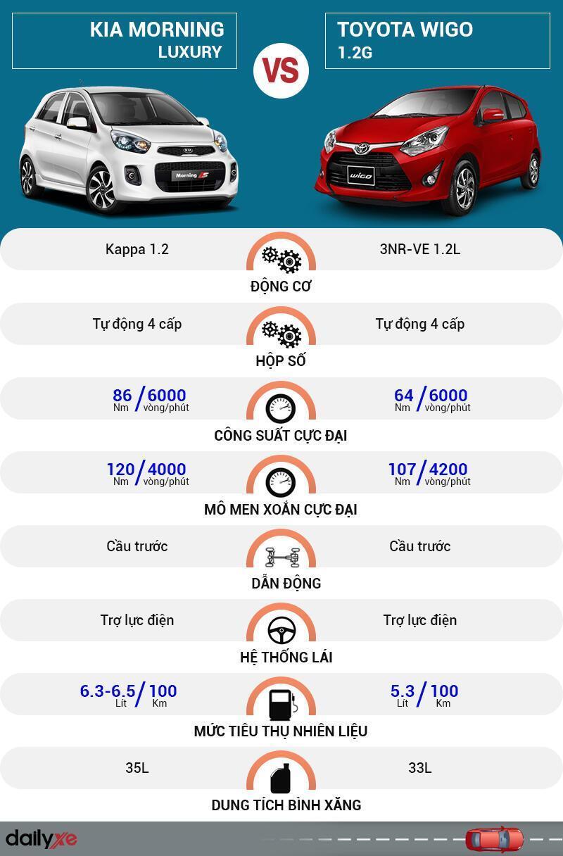 So sánh vận hành KIA Morning và Toyota Wigo