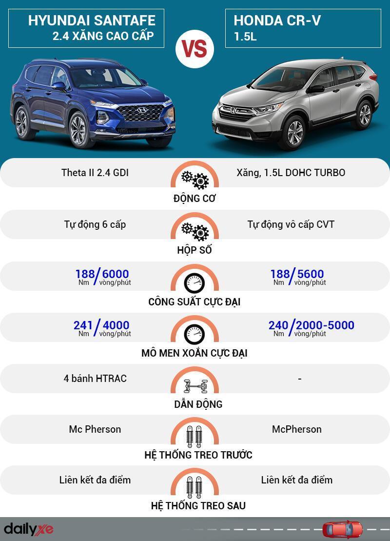 So sánh vận hành Hyundai SantaFe và Honda CR-V