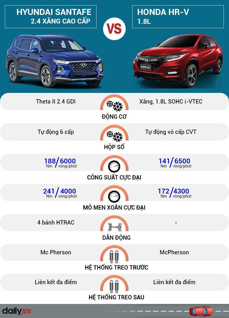 So sánh vận hành Hyundai SantaFe và Honda HR-V