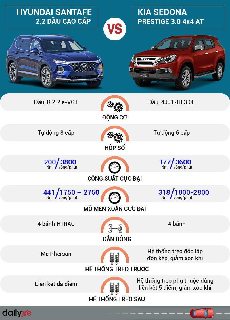 So sánh vận hành Hyundai SantaFe và Isuzu MU-X