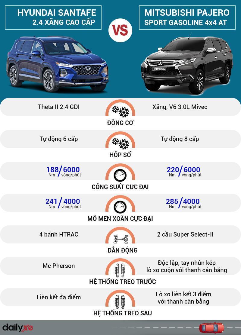 So sánh vận hành Hyundai SantaFe và Mitsubishi Pajero Sport