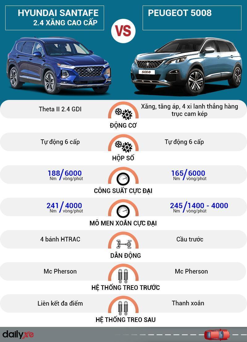 So sánh vận hành Hyundai SantaFe và Peugeot 5008