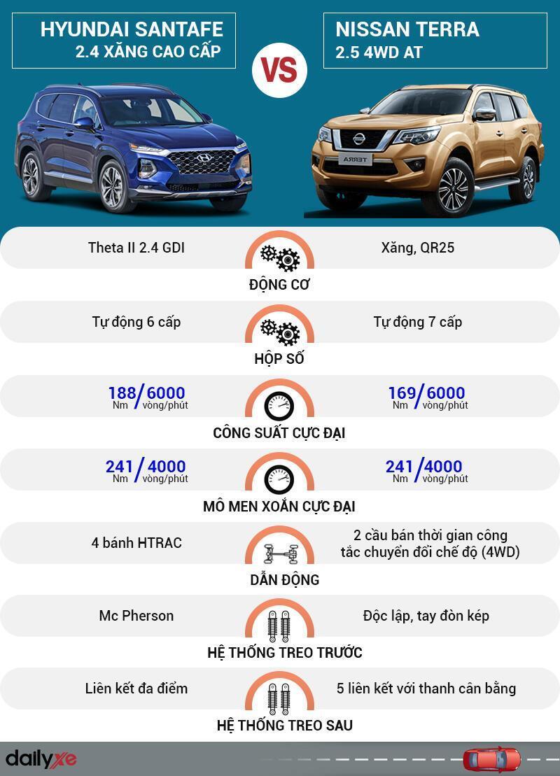 So sánh vận hành Hyundai SantaFe và Nissan Terra