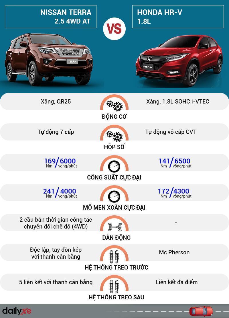 So sánh vận hành Nissan Terra và Honda HR-V