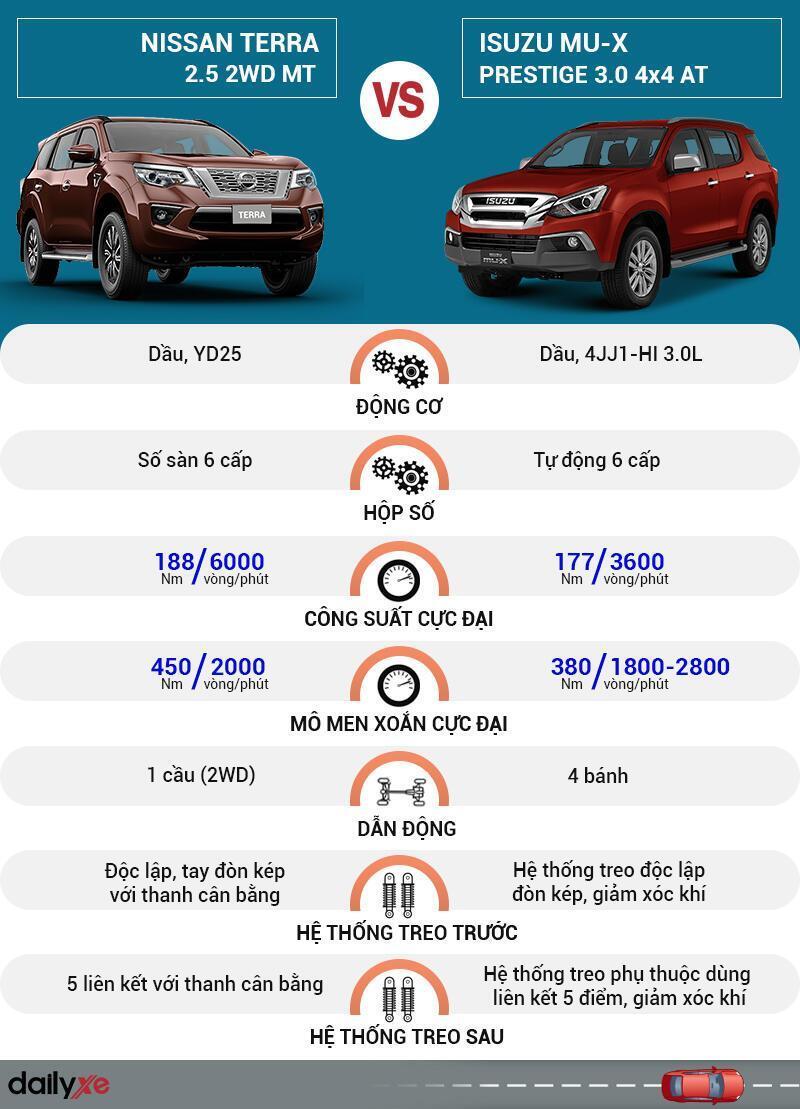 So sánh giá bán Nissan Terra và Isuzu MU-X