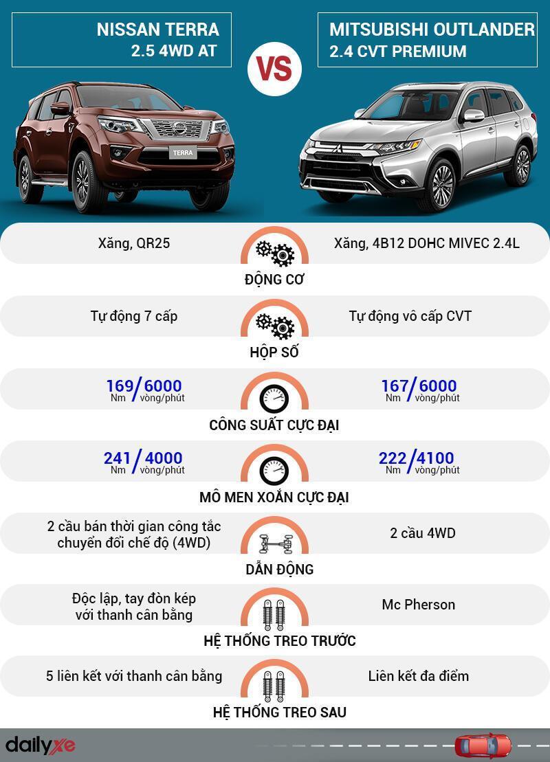 So sánh vận hành Nissan Terra và Mitsubishi Outlander