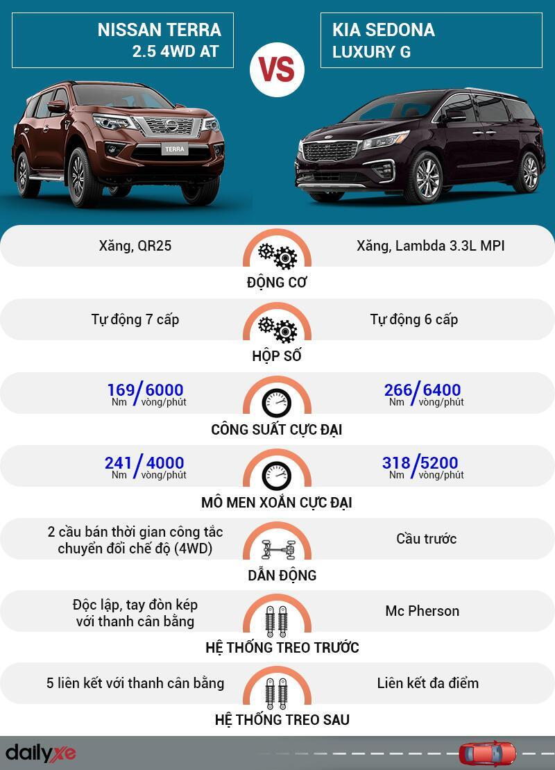 So sánh vận hành Nissan Terra và KIA Sedona