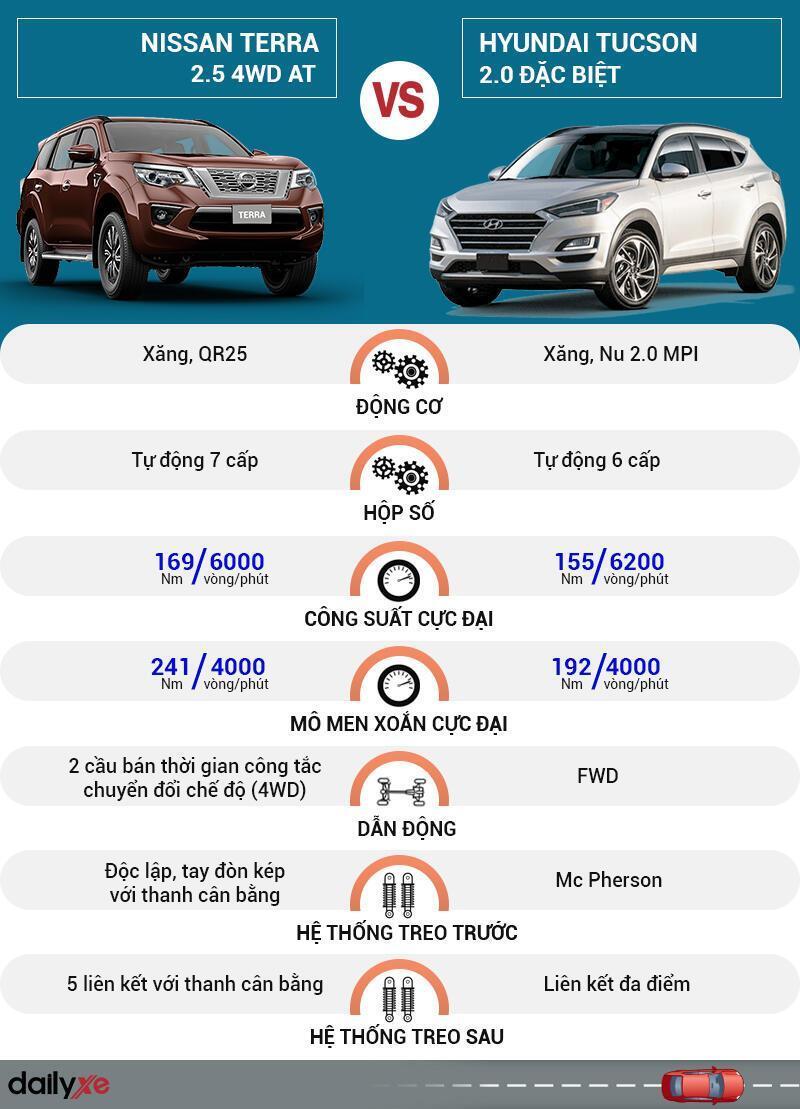 So sánh vận hành Nissan Terra và Hyundai Tucson