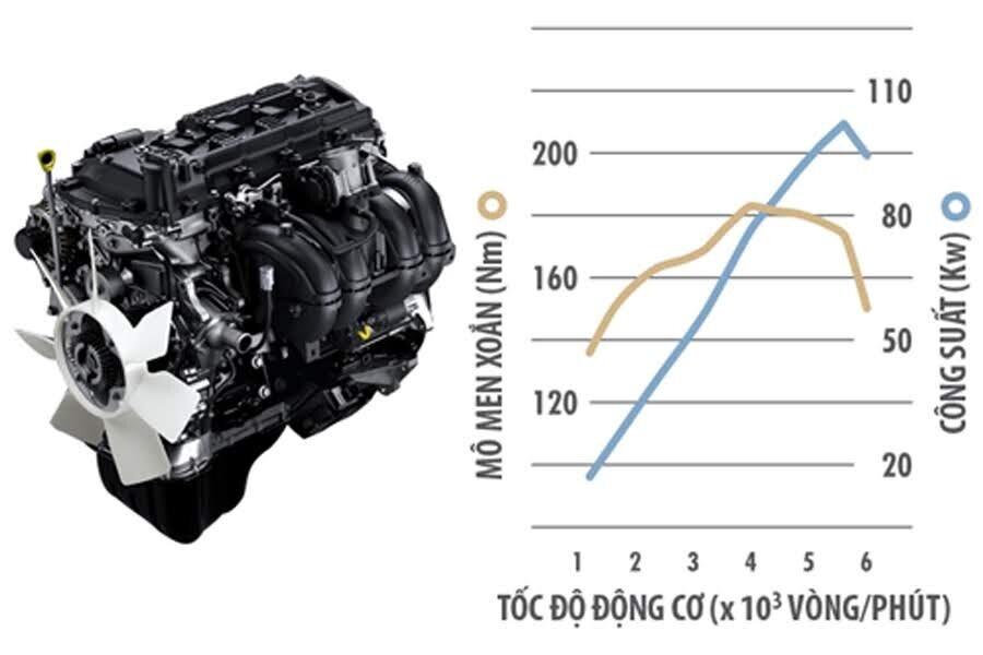 Vận hành Toyota Innova Venturer - Hình 1