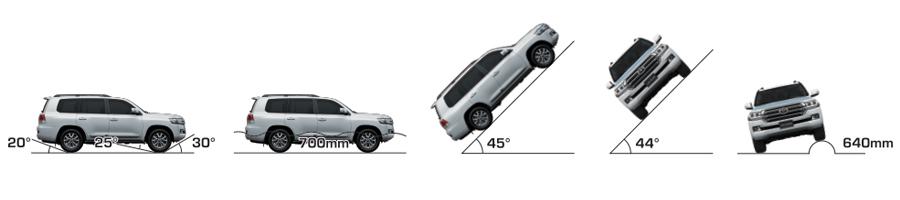 Vận hành Toyota Land Cruiser - Hình 3