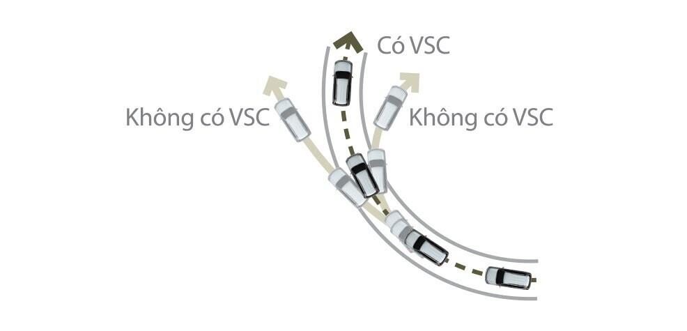 Hệ thống kiểm soát ổn định xe VSC.