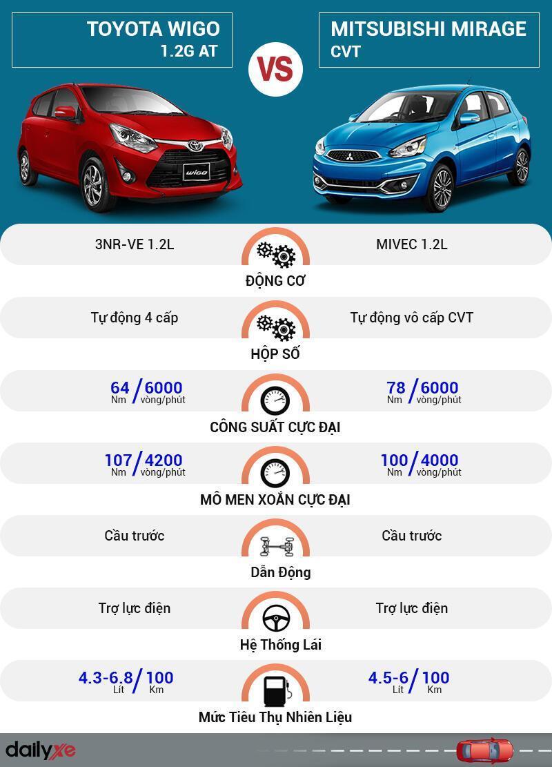 So sánh vận hành Toyota Wigo và Mitsubishi Mirage