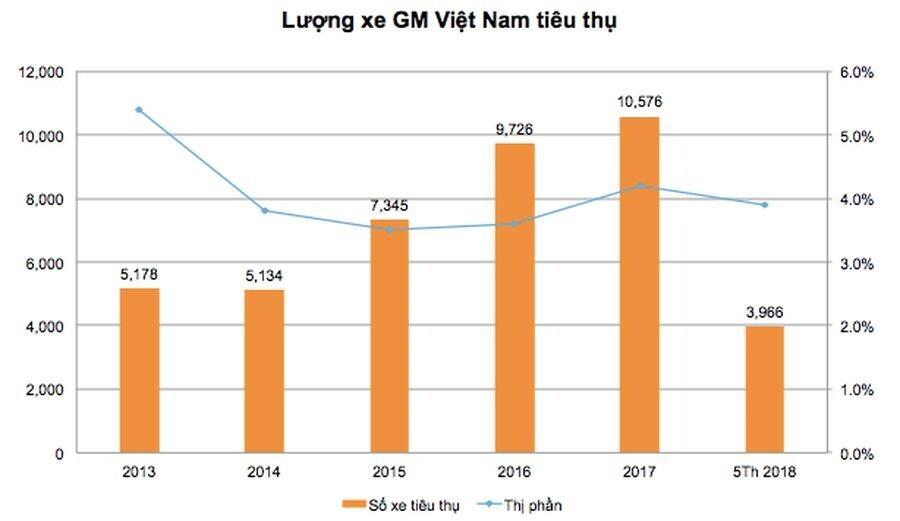 VinFast được gì trong thỏa thuận hợp tác với GM Việt Nam? - Hình 2