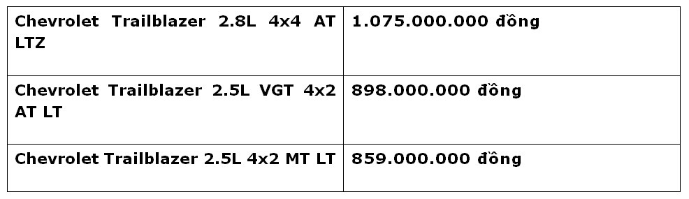 Vừa chốt giá từ 859 triệu đồng tại Việt Nam, Chevrolet Trailblazer còn được ưu đãi đến 80 triệu đồng - Hình 2