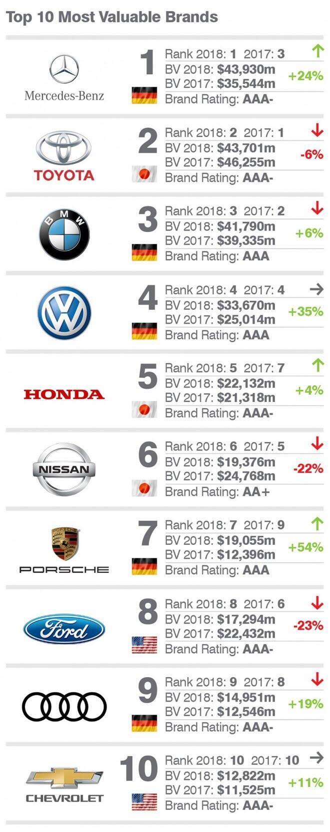 Vượt Toyota, Mercedes-Benz trở thành thương hiệu ôtô giá trị nhất - Hình 2