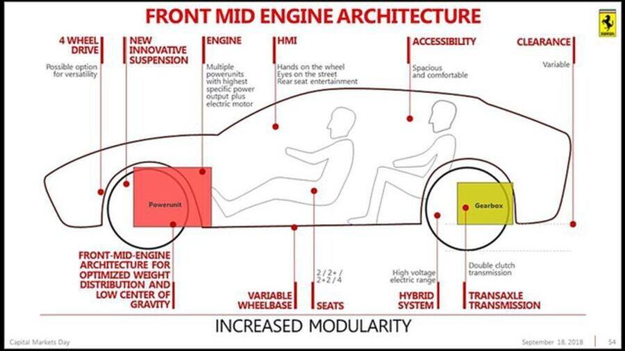 Xe gầm cao đầu tiên của Ferrari chính thức có tên Purosangue - Hình 2